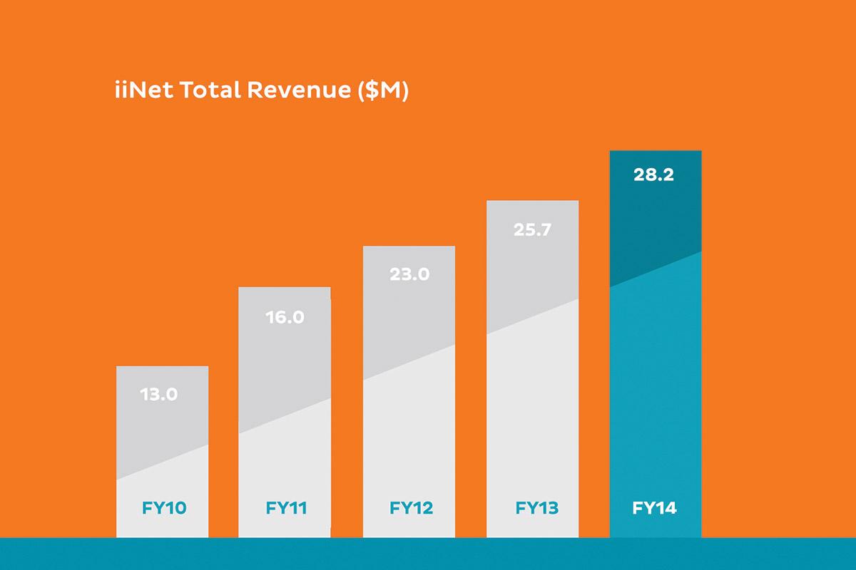 iiNet's Annual Report 2014